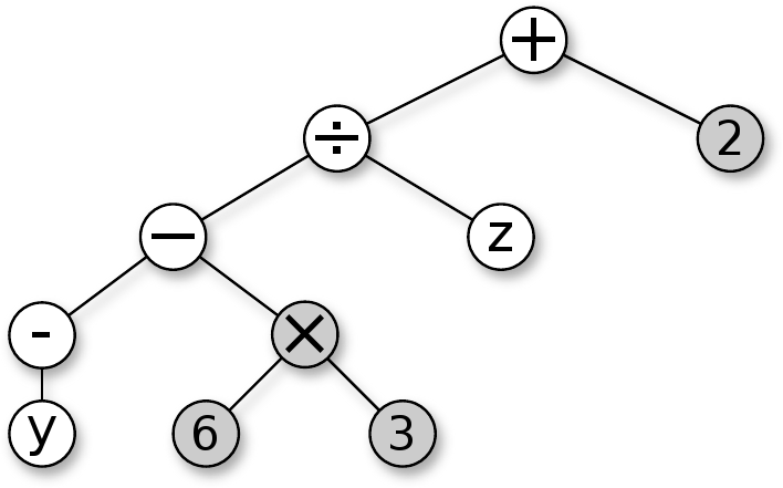 Component technology in an embedded system: A syntax tree